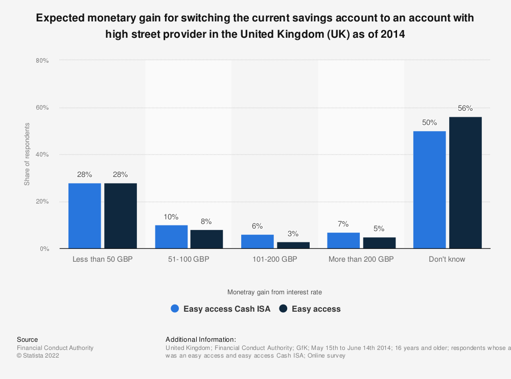 Statistic: Expected monetary gain for switching the current savings account to an account with high street provider in the United Kingdom (UK) as of 2014 | Statista