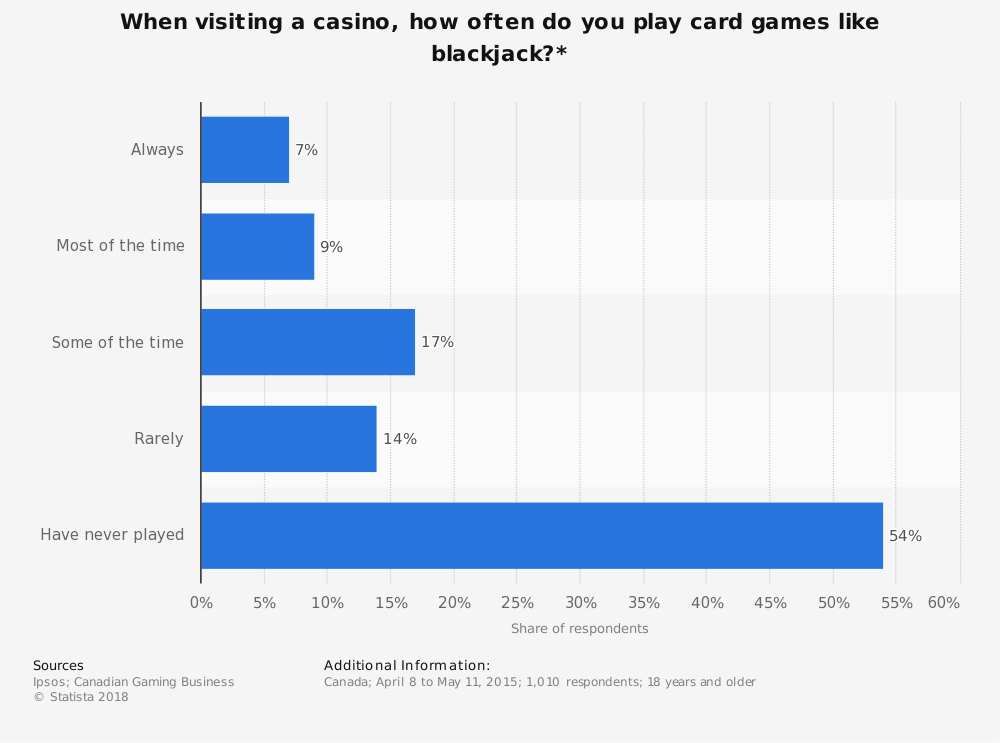 Statistic: When visiting a casino, how often do you play card games like blackjack?* | Statista