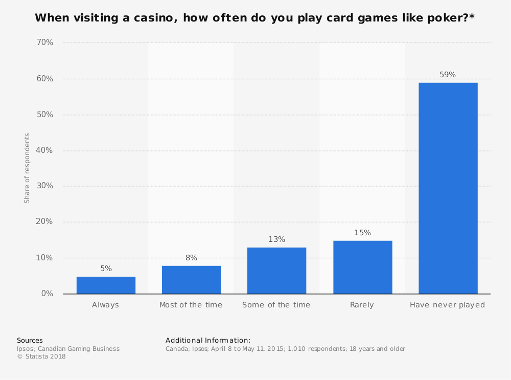 Statistic: When visiting a casino, how often do you play card games like poker?* | Statista