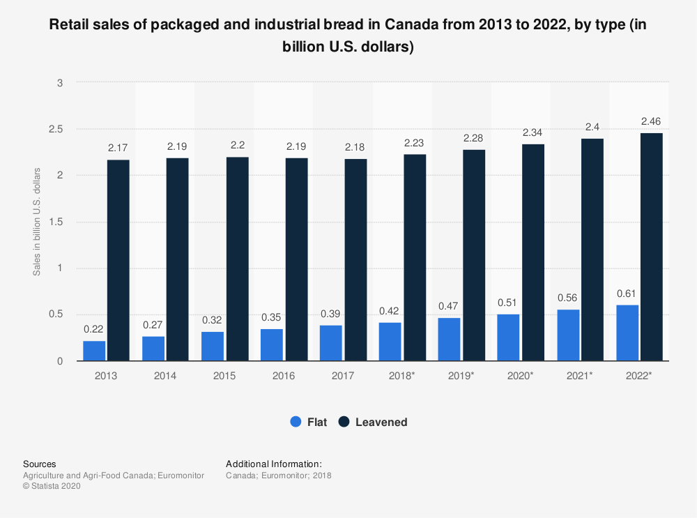 Statistic: Retail sales of packaged and industrial bread in Canada from 2013 to 2022, by type (in billion U.S. dollars) | Statista