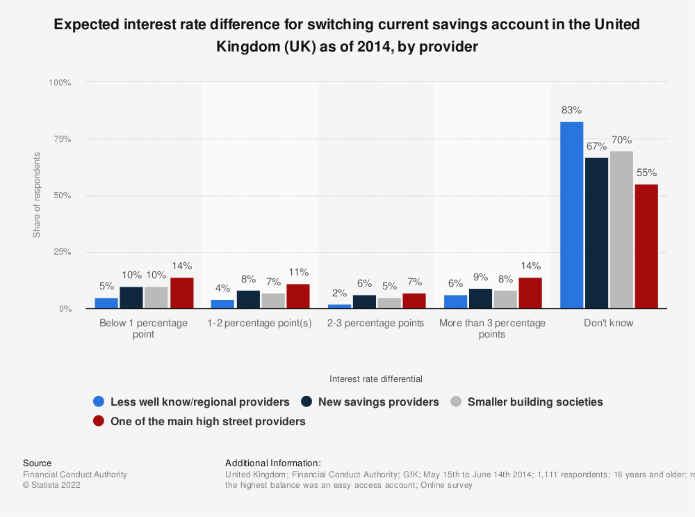 Statistic: Expected interest rate difference for switching current savings account in the United Kingdom (UK) as of 2014, by provider | Statista