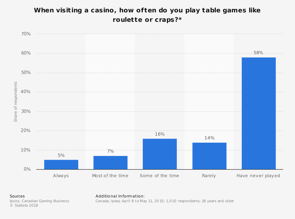 Statistic: When visiting a casino, how often do you play table games like roulette or craps?* | Statista