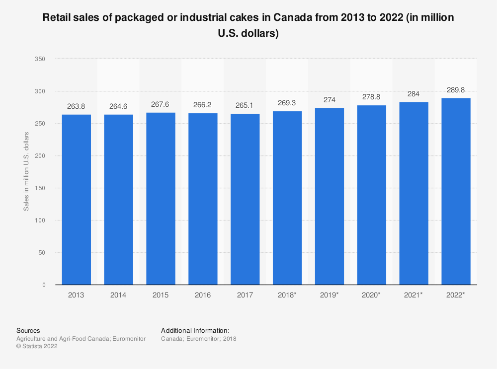 Statistic: Retail sales of packaged or industrial cakes in Canada from 2013 to 2022 (in million U.S. dollars) | Statista