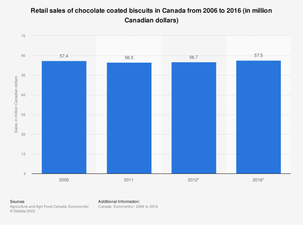 Statistic: Retail sales of chocolate coated biscuits in Canada from 2006 to 2016 (in million Canadian dollars) | Statista