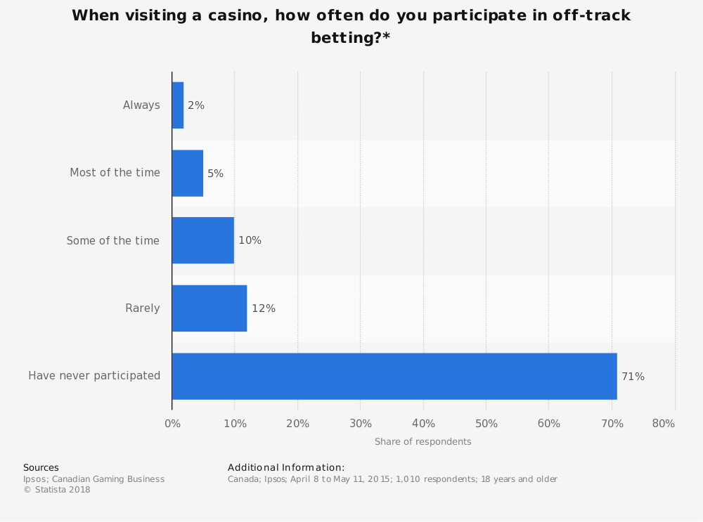 Statistic: When visiting a casino, how often do you participate in off-track betting?* | Statista