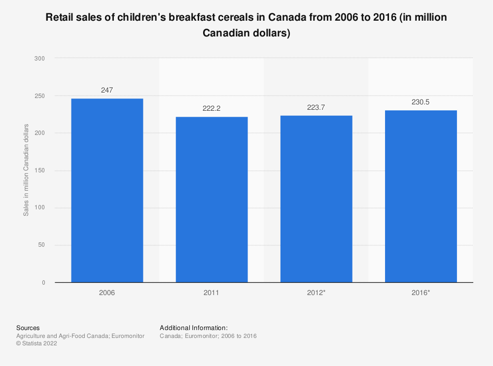 Statistic: Retail sales of children's breakfast cereals in Canada from 2006 to 2016 (in million Canadian dollars) | Statista