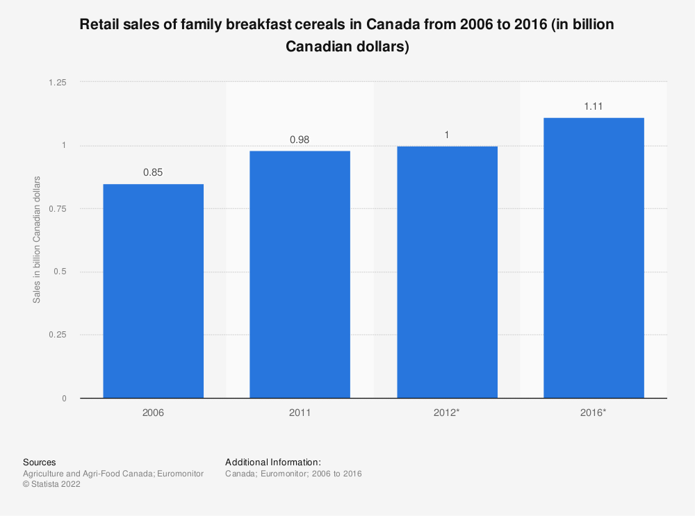 Statistic: Retail sales of family breakfast cereals in Canada from 2006 to 2016 (in billion Canadian dollars) | Statista