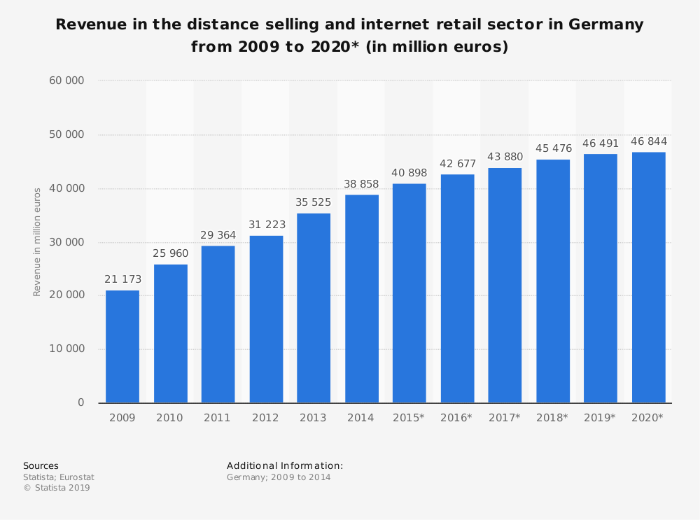 Statistic: Revenue in the distance selling and internet retail sector in Germany from 2009 to 2020* (in million euros) | Statista