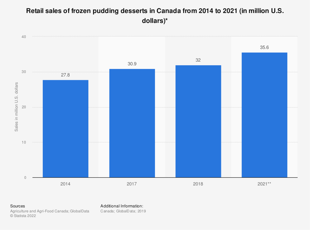 Statistic: Retail sales of frozen pudding desserts in Canada from 2014 to 2021 (in million U.S. dollars)* | Statista