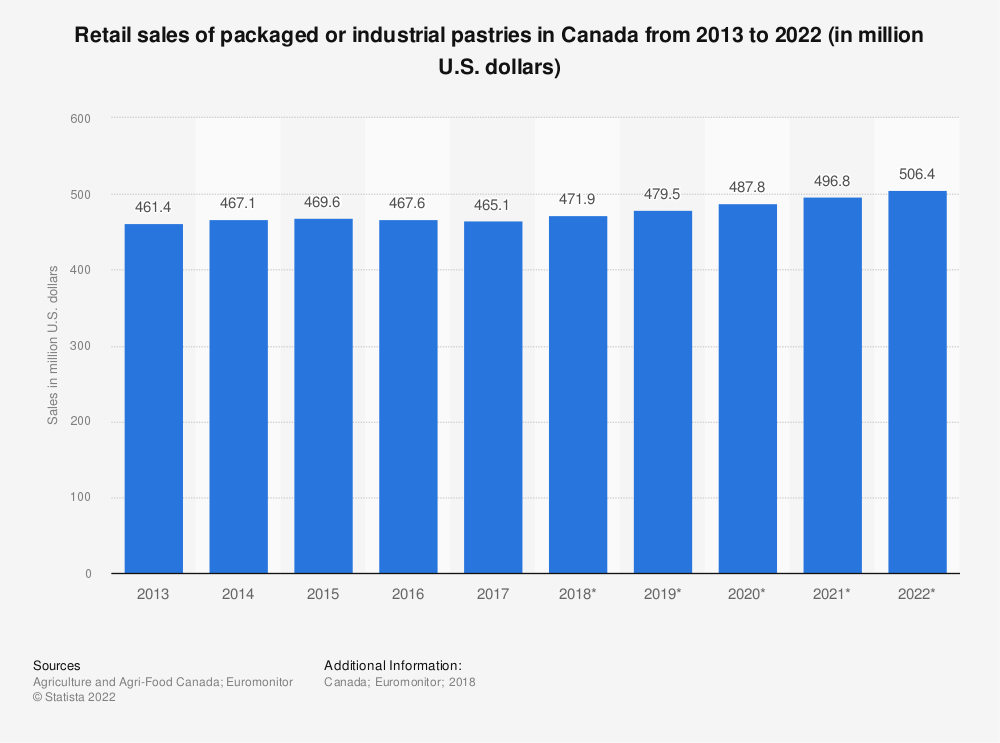 Statistic: Retail sales of packaged or industrial pastries in Canada from 2013 to 2022 (in million U.S. dollars) | Statista