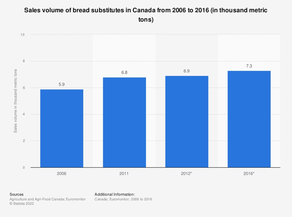 Statistic: Sales volume of bread substitutes in Canada from 2006 to 2016 (in thousand metric tons) | Statista