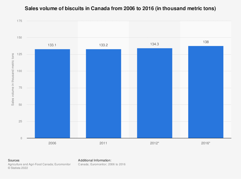 Statistic: Sales volume of biscuits in Canada from 2006 to 2016 (in thousand metric tons) | Statista