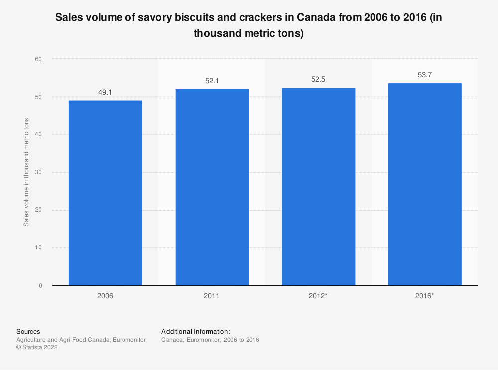 Statistic: Sales volume of savory biscuits and crackers in Canada from 2006 to 2016 (in thousand metric tons) | Statista