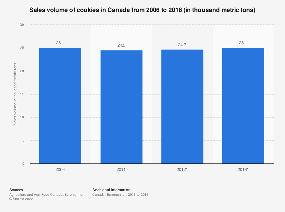 Statistic: Sales volume of cookies in Canada from 2006 to 2016 (in thousand metric tons) | Statista