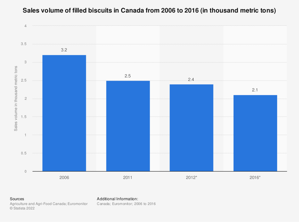 Statistic: Sales volume of filled biscuits in Canada from 2006 to 2016 (in thousand metric tons) | Statista