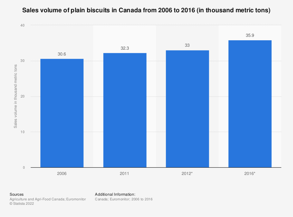 Statistic: Sales volume of plain biscuits in Canada from 2006 to 2016 (in thousand metric tons) | Statista
