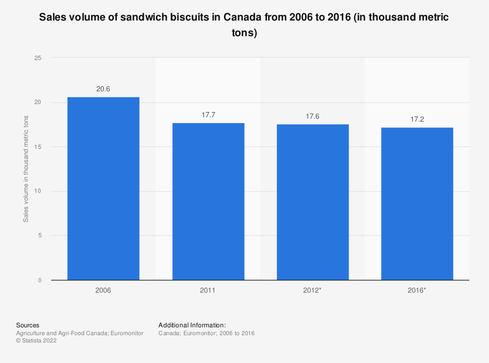 Statistic: Sales volume of sandwich biscuits in Canada from 2006 to 2016 (in thousand metric tons) | Statista
