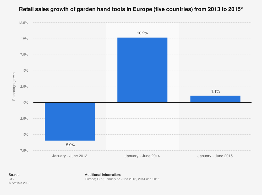 Statistic: Retail sales growth of garden hand tools in Europe (five countries) from 2013 to 2015* | Statista