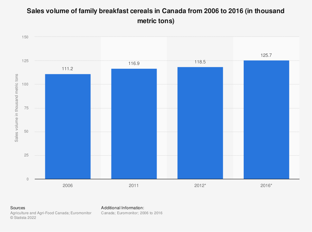 Statistic: Sales volume of family breakfast cereals in Canada from 2006 to 2016 (in thousand metric tons) | Statista