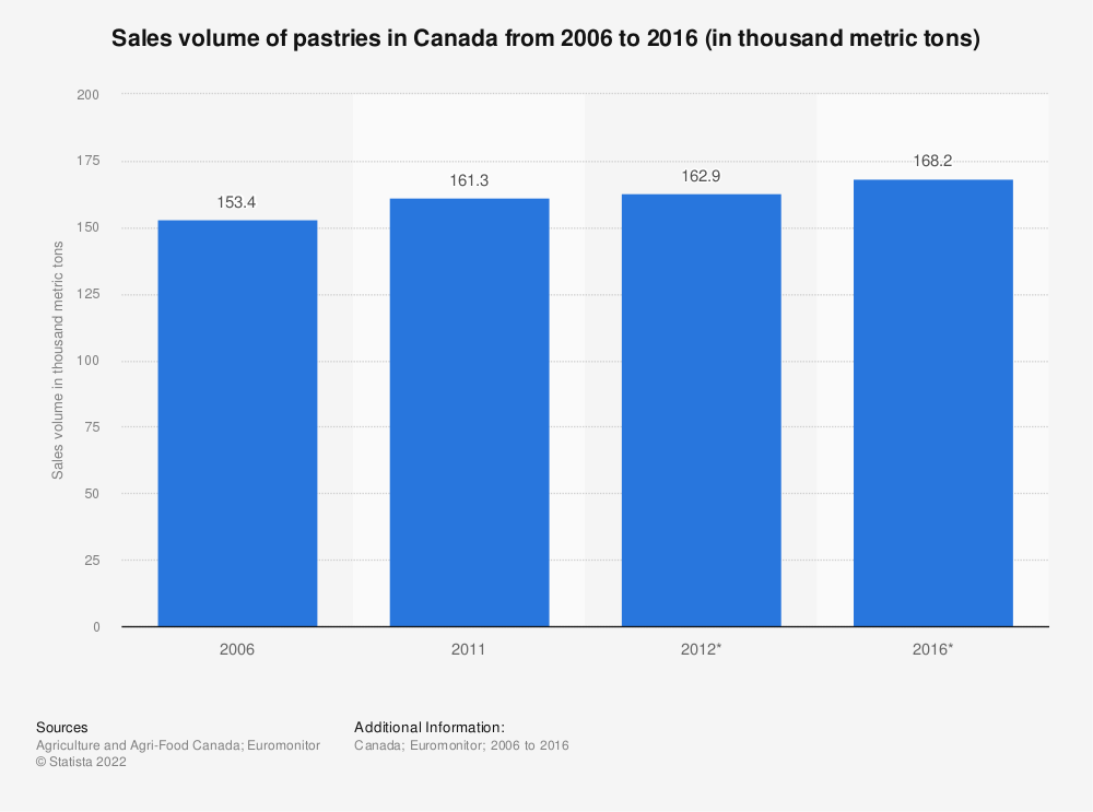 Statistic: Sales volume of pastries in Canada from 2006 to 2016 (in thousand metric tons) | Statista