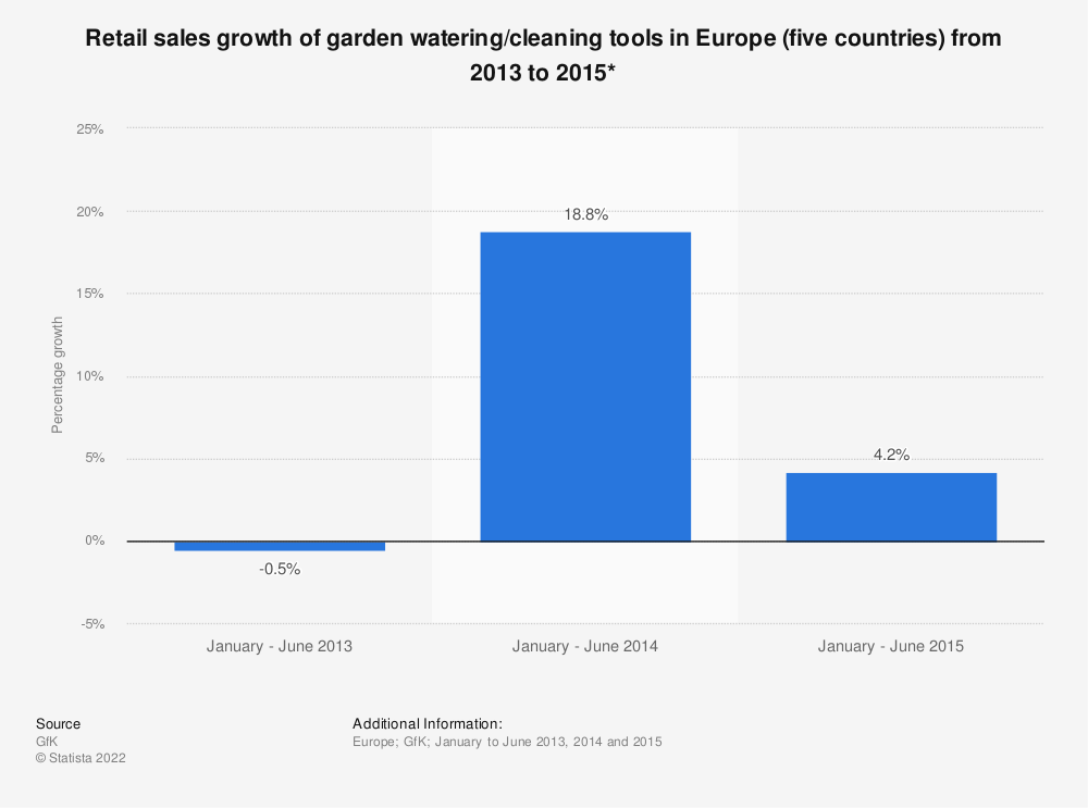 Statistic: Retail sales growth of garden watering/cleaning tools in Europe (five countries) from 2013 to 2015* | Statista