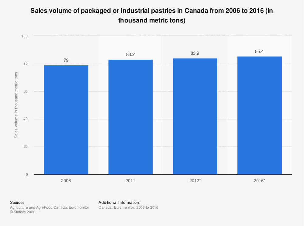 Statistic: Sales volume of packaged or industrial pastries in Canada from 2006 to 2016 (in thousand metric tons) | Statista