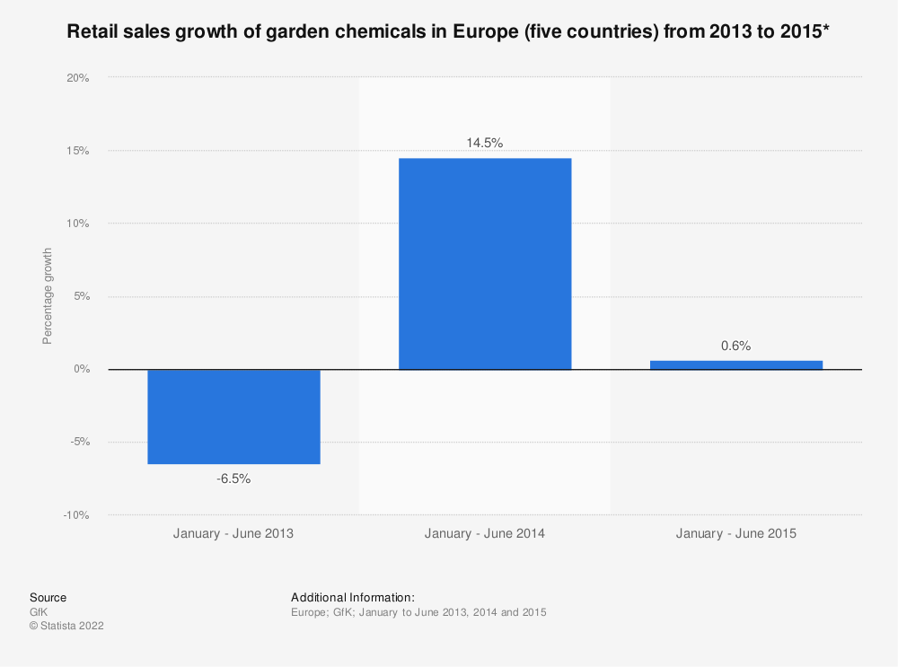 Statistic: Retail sales growth of garden chemicals in Europe (five countries) from 2013 to 2015* | Statista