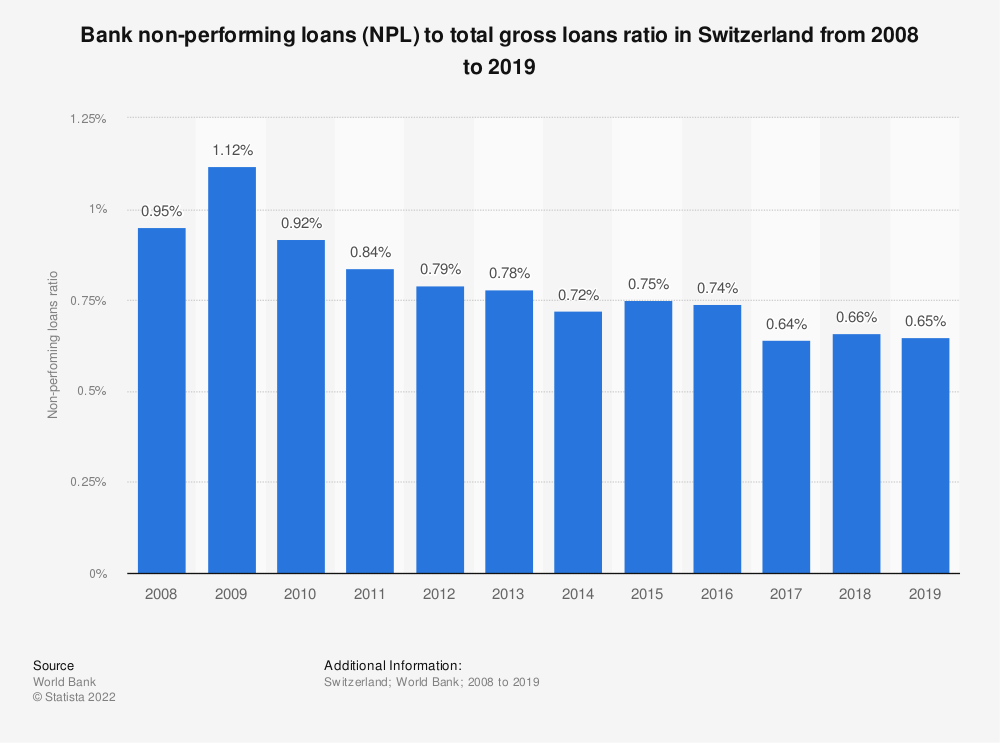 Statistic: Bank non-performing loans (NPL) to total gross loans ratio in Switzerland from 2008 to 2016 | Statista