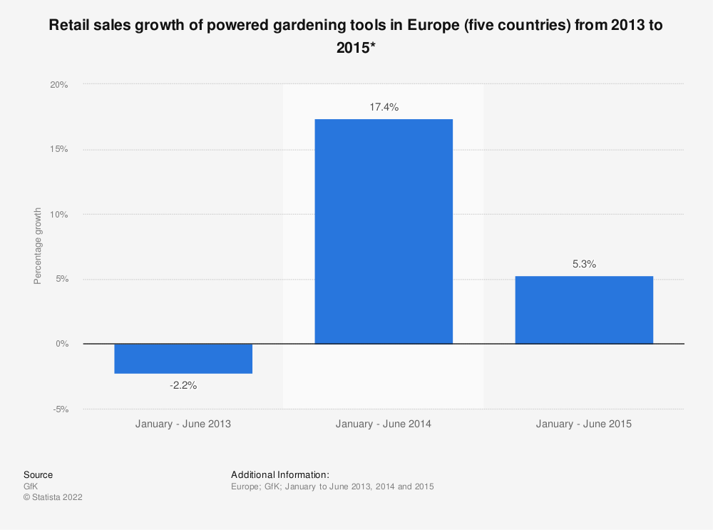 Statistic: Retail sales growth of powered gardening tools in Europe (five countries) from 2013 to 2015* | Statista