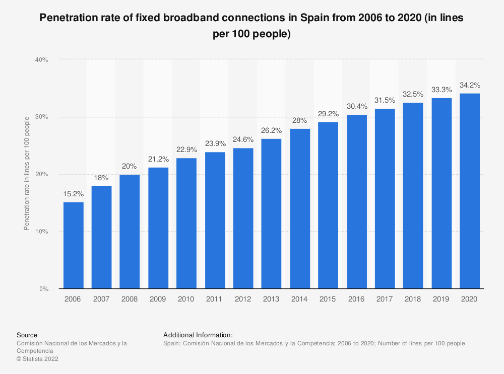 Statistic: Penetration rate of fixed broadband connections in Spain from 2006 to 2016 (in lines per 100 people) | Statista