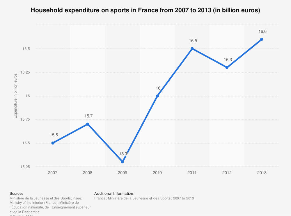 Statistic: Household expenditure on sports in France from 2007 to 2013 (in billion euros) | Statista