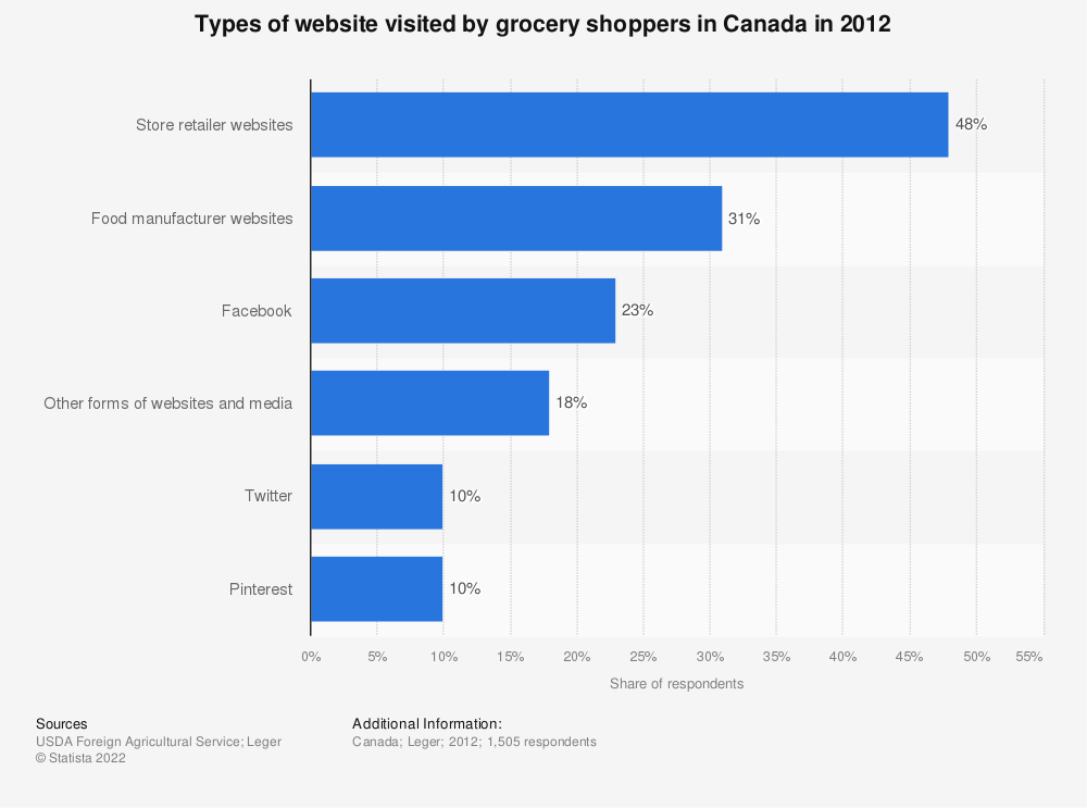 Statistic: Types of website visited by grocery shoppers in Canada in 2012 | Statista