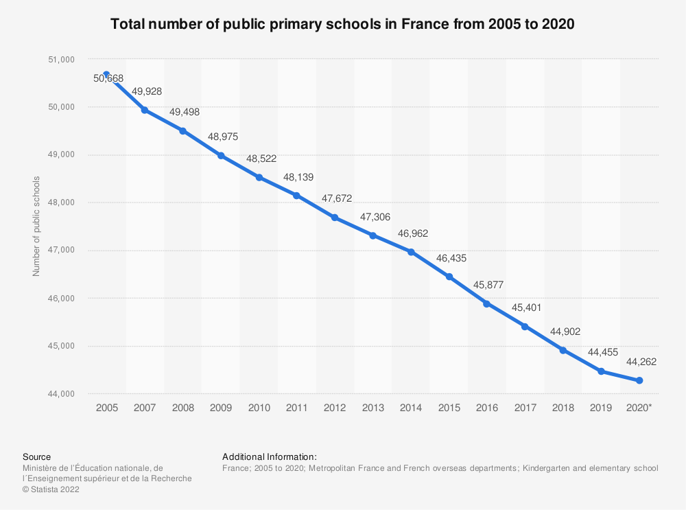 Statistic: Total number of public schools in France from 2005 to 2016 | Statista