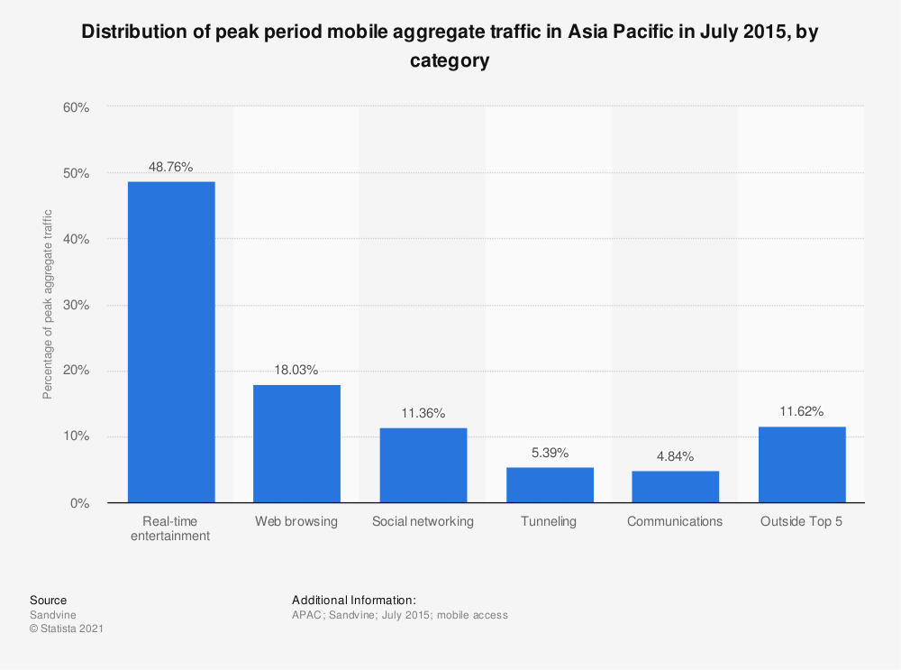 Statistic: Distribution of peak period mobile aggregate traffic in Asia Pacific in July 2015, by category | Statista