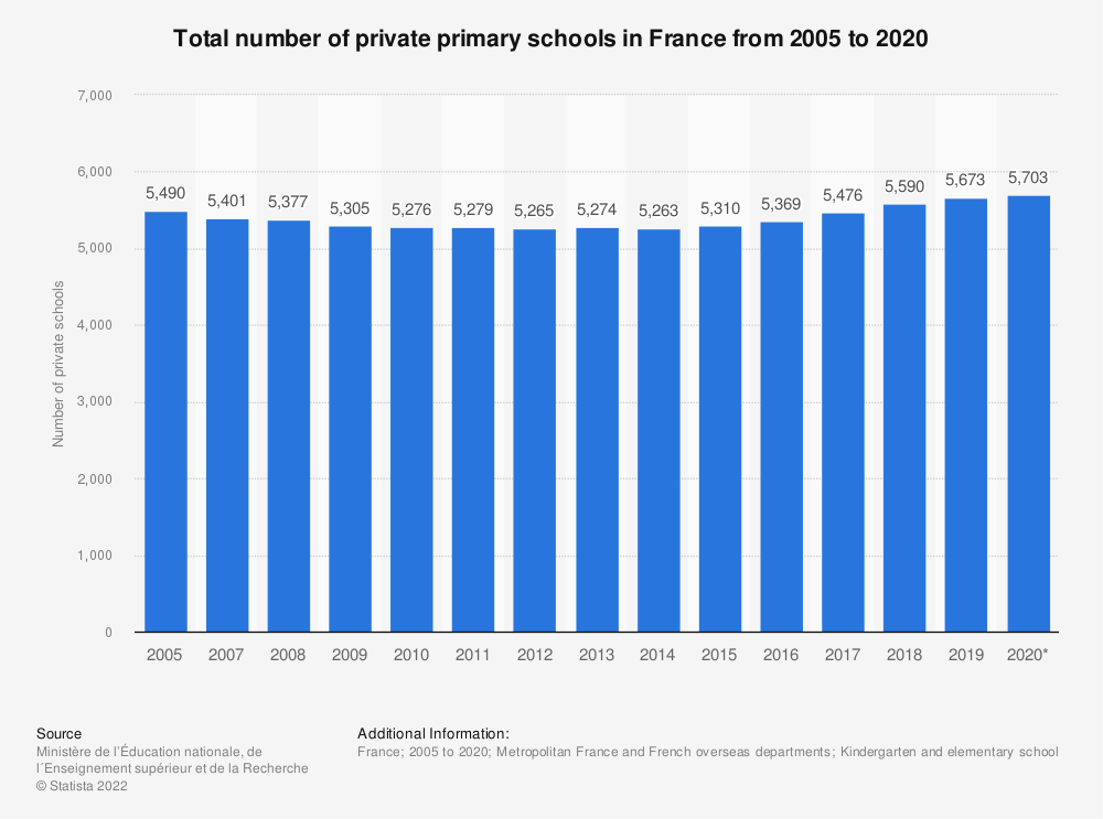 Statistic: Total number of private primary schools in France from 2005 to 2018 | Statista