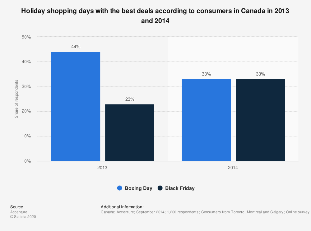 Statistic: Holiday shopping days with the best deals according to consumers in Canada in 2013 and 2014 | Statista