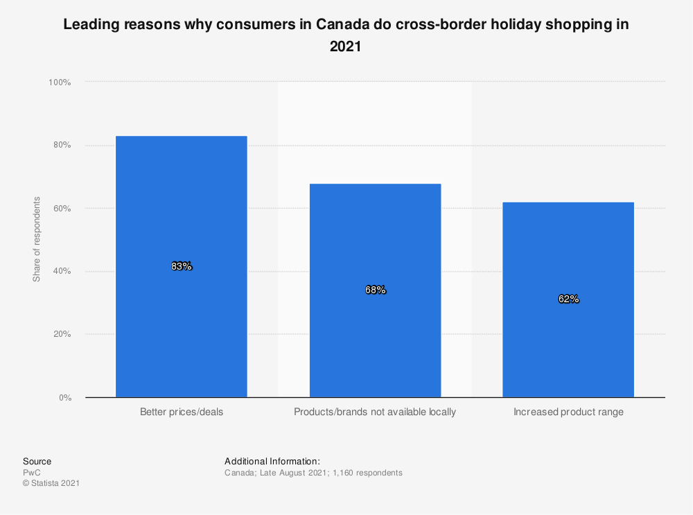 Statistic: Share of consumers planning to do U.S. cross-border holiday shopping in Canada in 2013 and 2014 | Statista