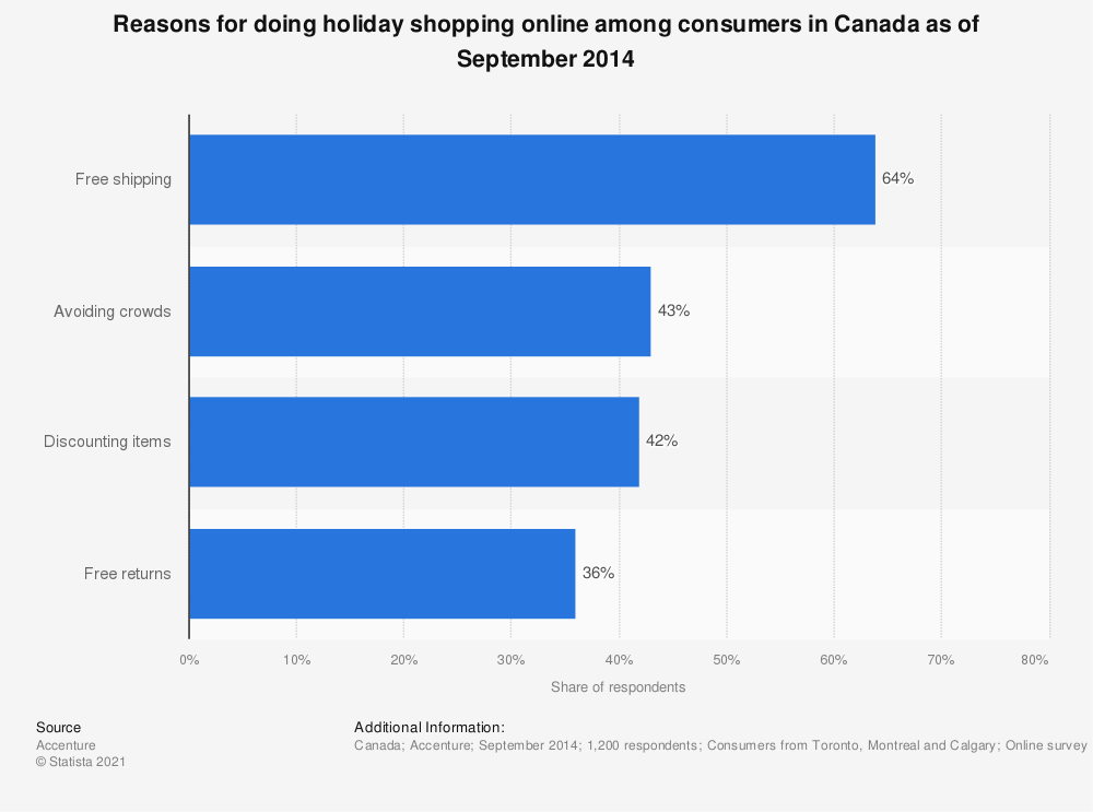 Statistic: Reasons for doing holiday shopping online among consumers in Canada as of September 2014 | Statista