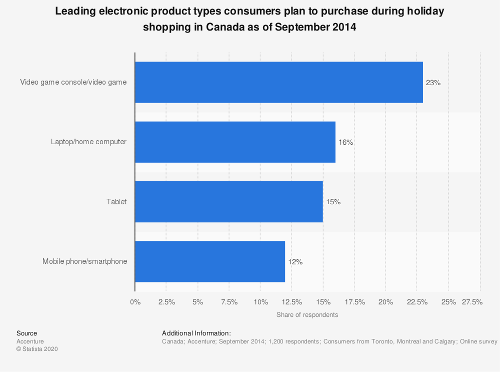 Statistic: Leading electronic product types consumers plan to purchase during holiday shopping in Canada as of September 2014 | Statista