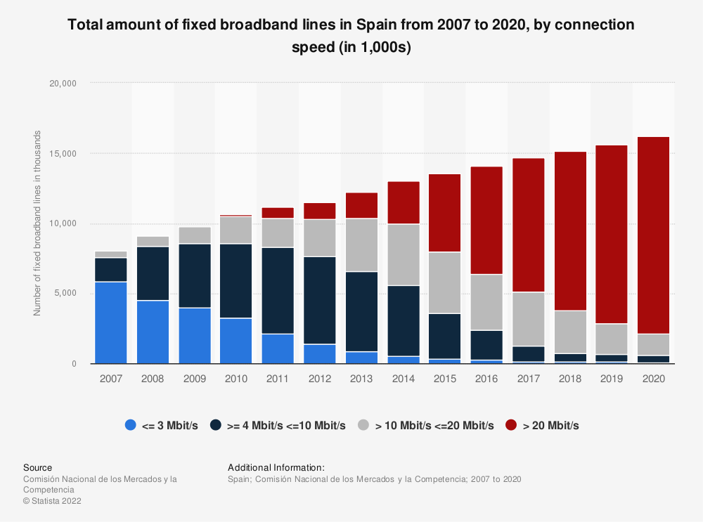 Statistic: Total amount of fixed broadband lines in Spain from 2007 to 2016, by connection speed | Statista