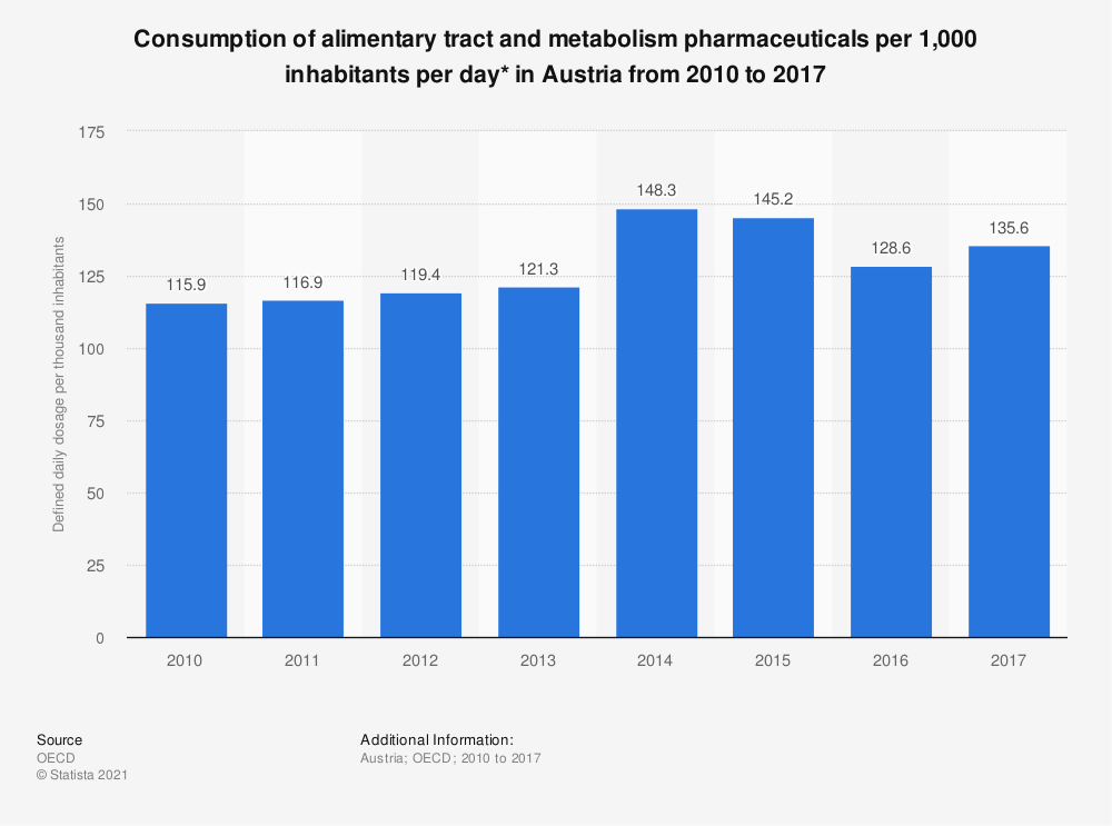 Statistic: Consumption of alimentary tract and metabolism pharmaceuticals per 1,000 inhabitants per day* in Austria from 2010 to 2016 | Statista