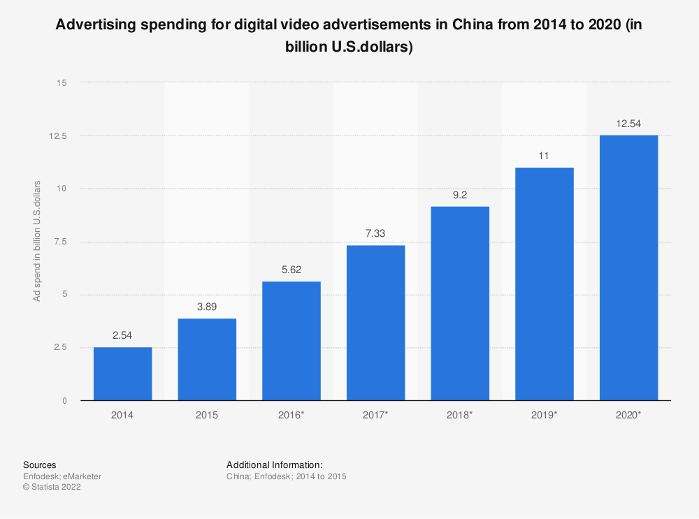 Statistic: Advertising spending for digital video advertisements in China from 2014 to 2020 (in billion U.S.dollars) | Statista