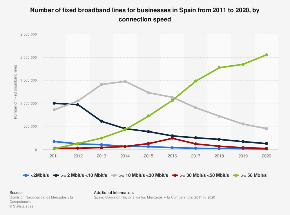 Statistic: Number of fixed broadband lines for businesses in Spain from 2011 to 2016, by connection speed | Statista