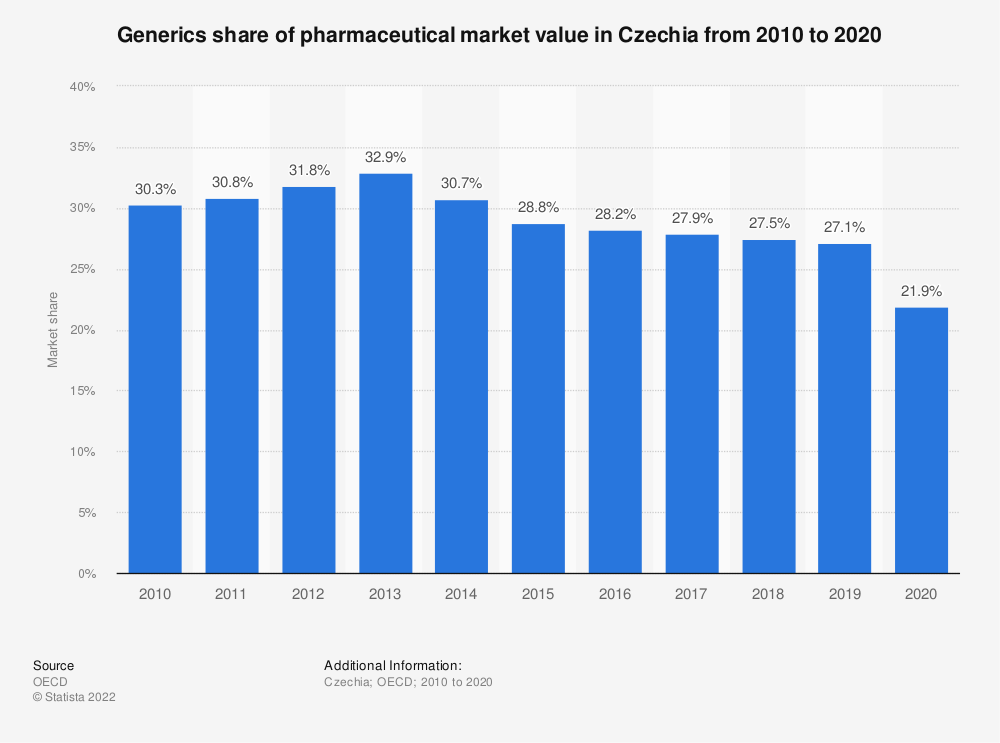 Statistic: Generics share of pharmaceutical market value in Czechia from 2001 to 2018 | Statista
