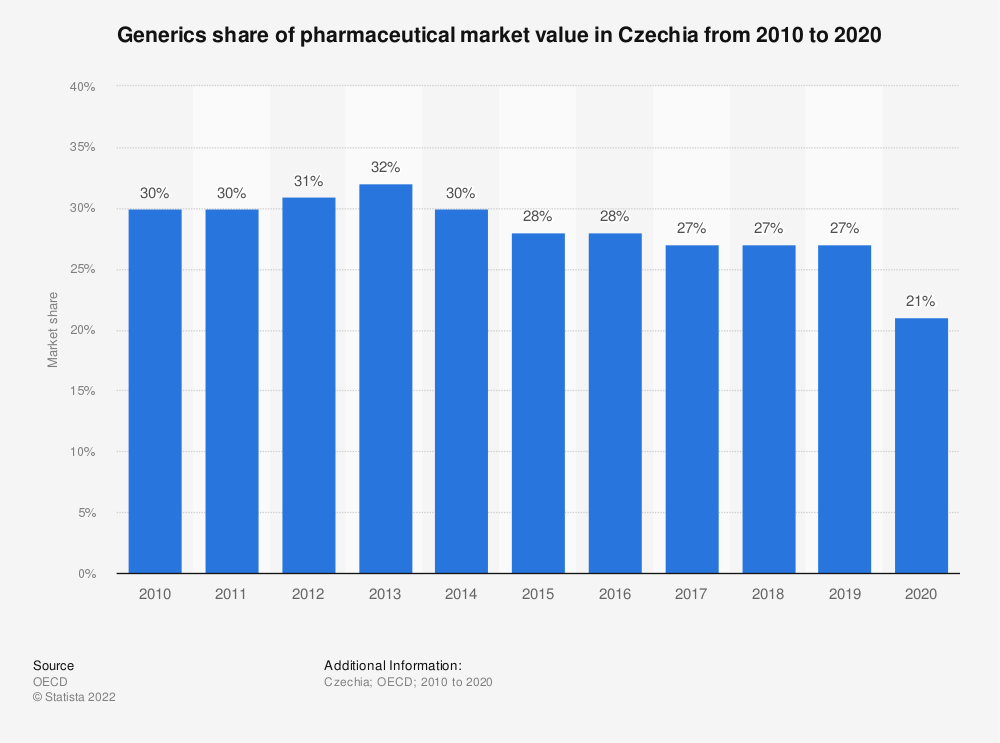 Statistic: Market share of generic pharmaceuticals in Czechia from 2001 to 2017 | Statista