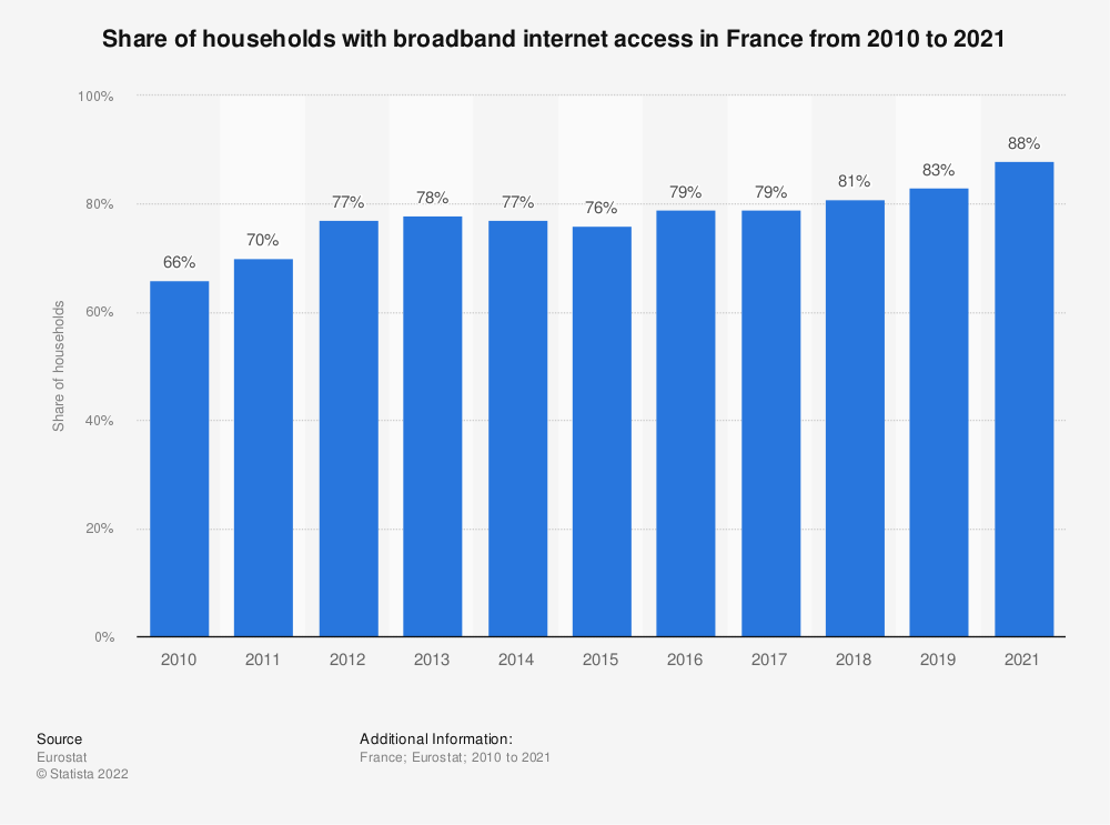 Statistic: Share of households with broadband internet access in France from 2006 to 2019 | Statista