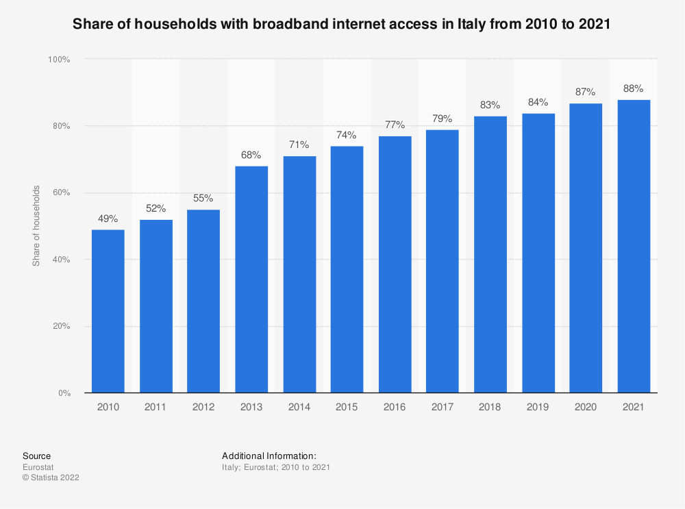 Statistic: Share of households with broadband internet access in Italy from 2005 to 2018 | Statista