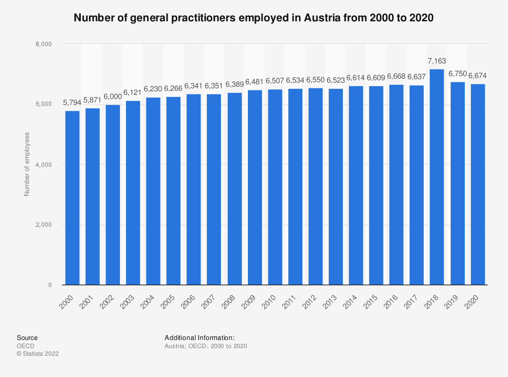 Statistic: Number of general practitioners employed in Austria from 2000 to 2017 | Statista