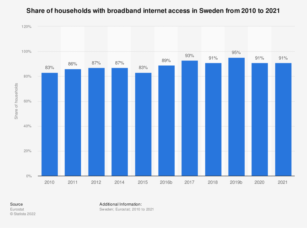 Statistic: Share of households with broadband internet access in Sweden from 2005 to 2020 | Statista