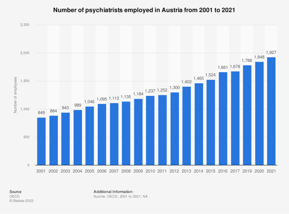 Statistic: Number of psychiatrists employed in Austria from 2000 to 2018 | Statista